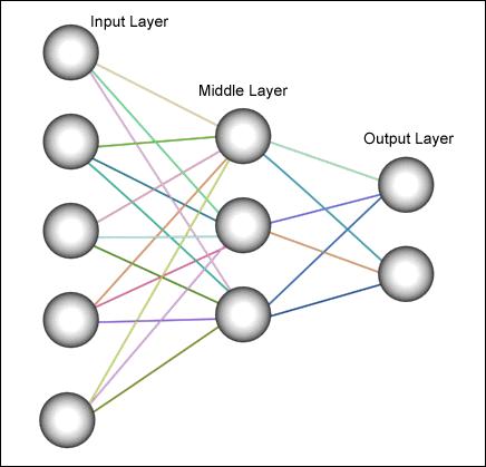 Базовая нейронная сеть